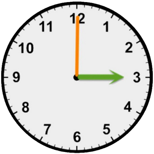 Learn how to read Clock