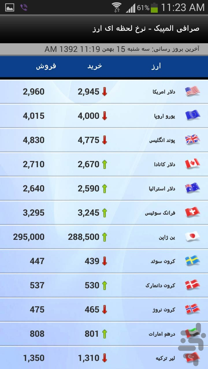 نرخ لحظه ای ارز صرافی المپیک