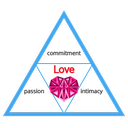 triangle of love