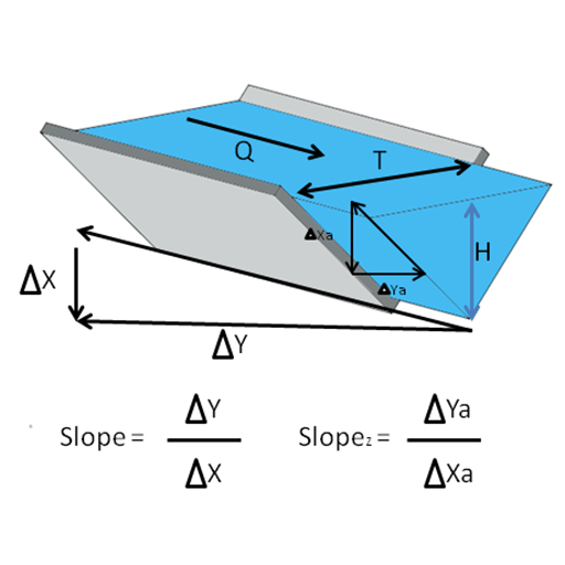 TRIANGULAR WATER CHANNEL CALCULATION