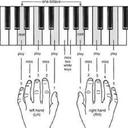 کلاس آموزش پیانو