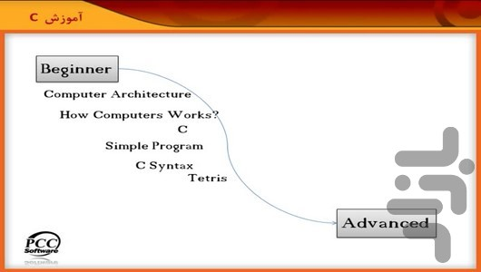 Learn C & C++ programming language for Android - Download