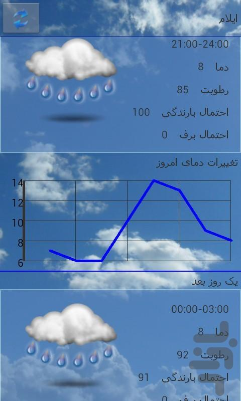 آب و هوای ایران و جهان - عکس برنامه موبایلی اندروید