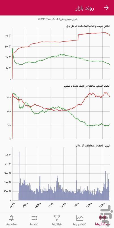 تحلیل گر بورس - عکس برنامه موبایلی اندروید